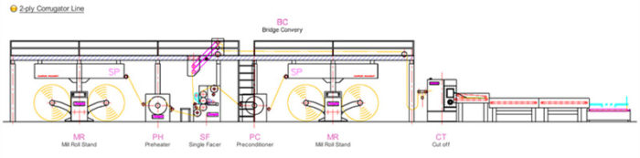 2ply-corrugated-cardboard-production-line